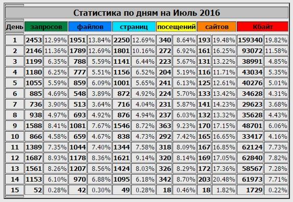Статистика по блогу от Jino.ru