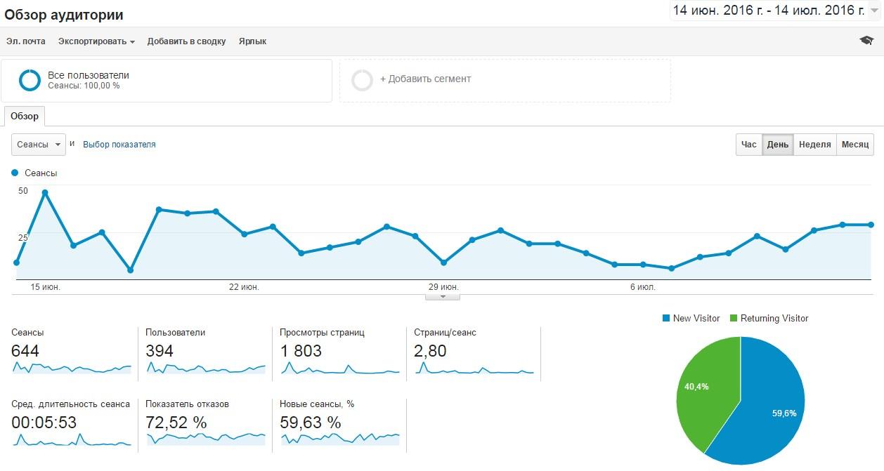 Статистика по блогу от Google.Analytics