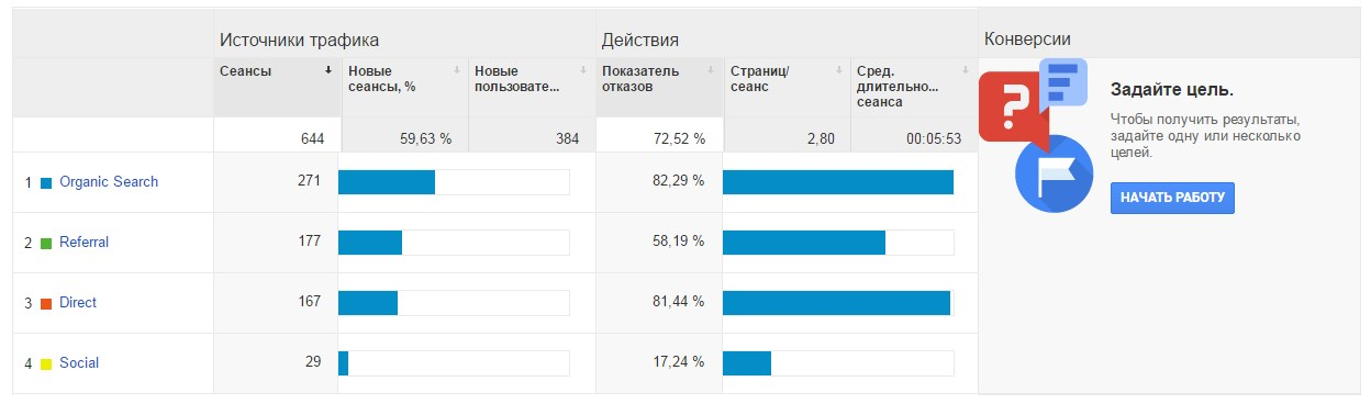 Переходы в Google.Analytics